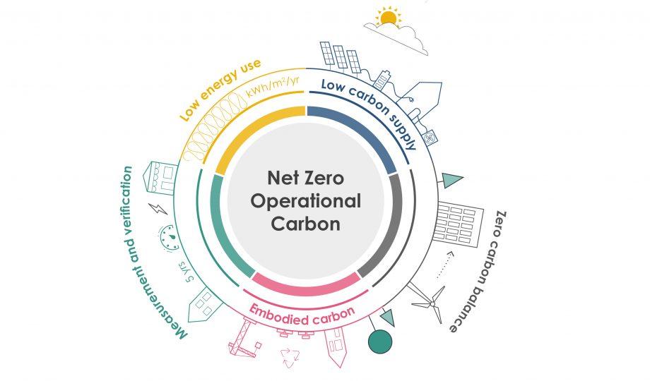 Global Net-Zero Emissions Must Be Met by 2050